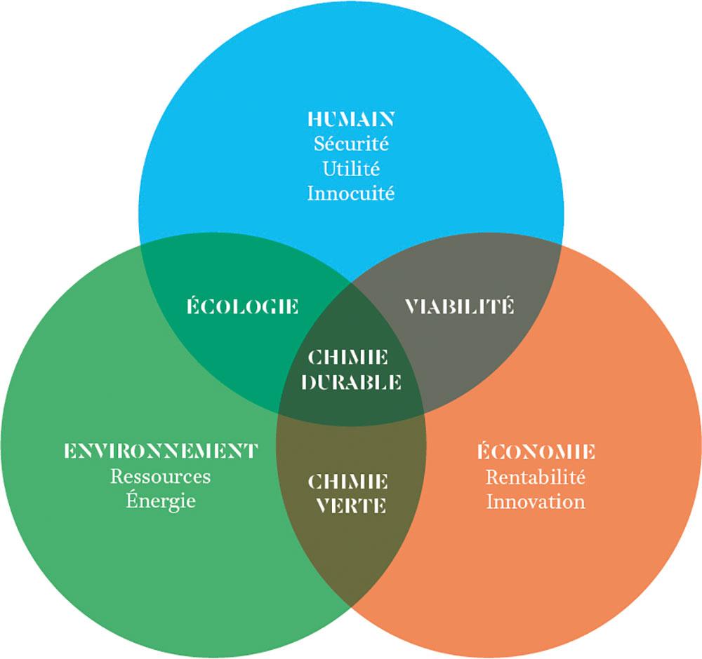 Chimie durable et parfumerie: assurer notre développement sans compromettre la capacité des générations futures à assurer le leur
